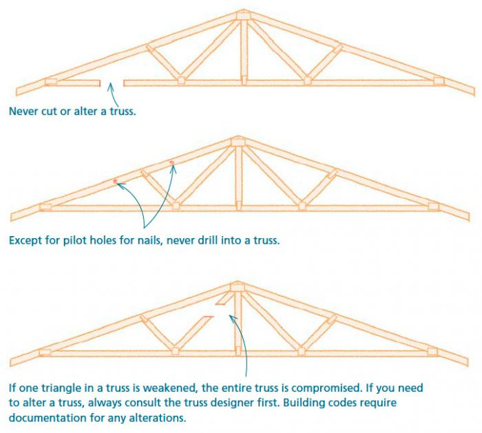 preserving the strength and rigidity of trusses