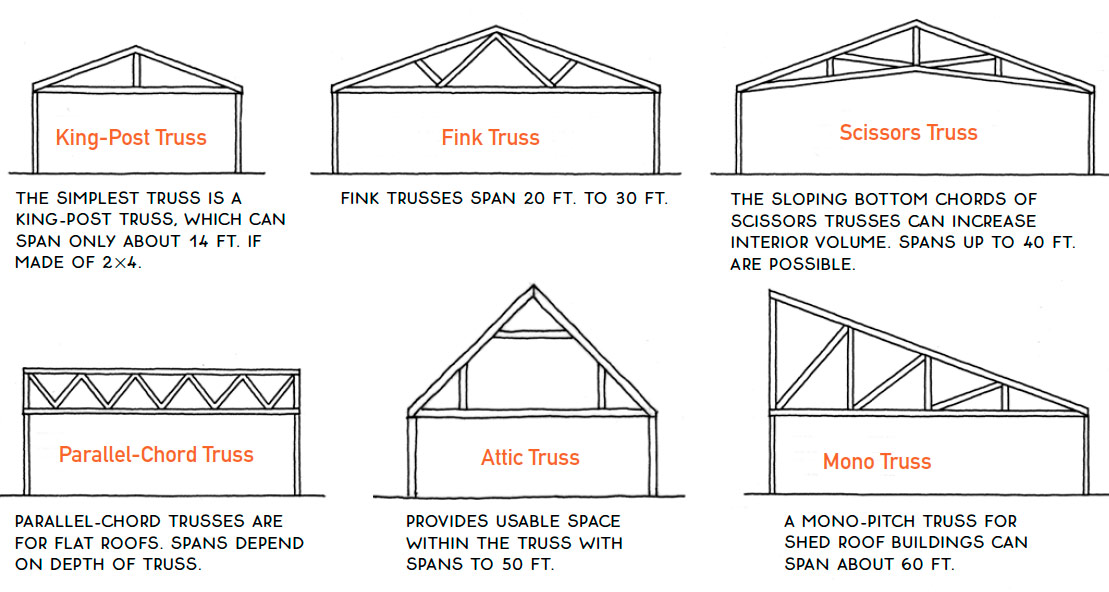 Six common roof truss types