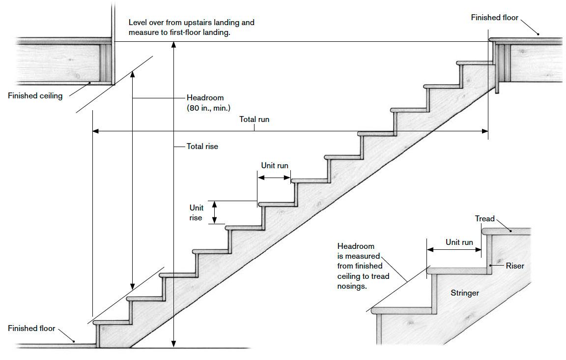 Basic Stair Dimensions