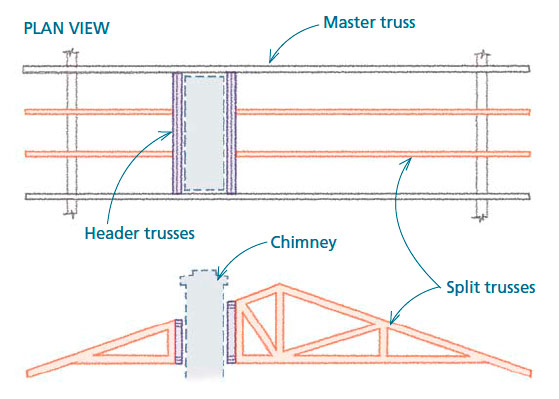 Master and Split Trusses