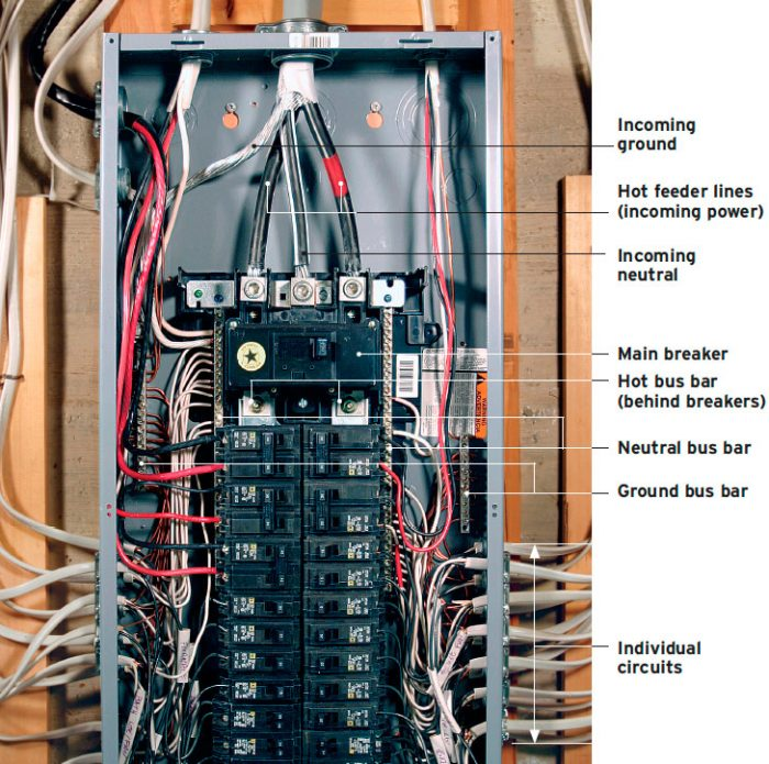 Panel wiring main service Main Electrical