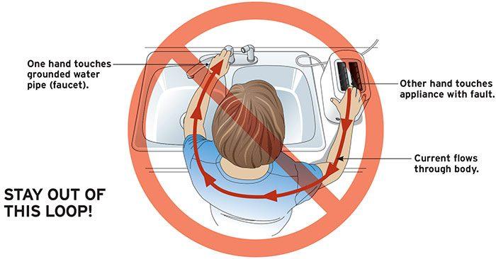 Avoiding Electrical Shocks