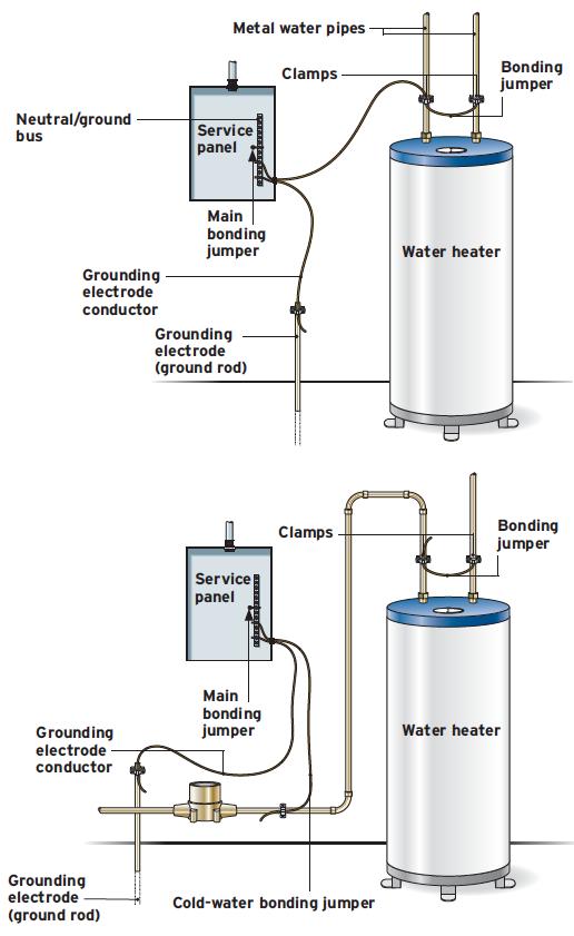 Major Grounding Elements
