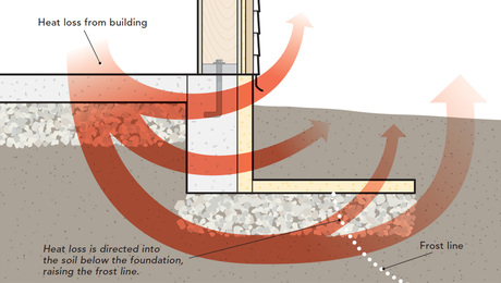 Protecting Foundations From Frost