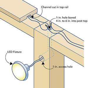 Installing Low-Voltage LED Lighting