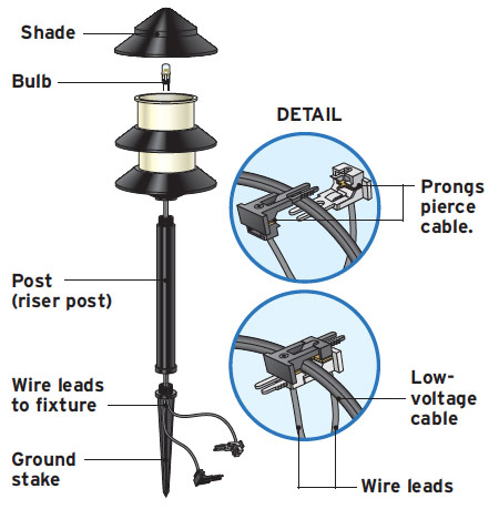 Low-Voltage Light Parts