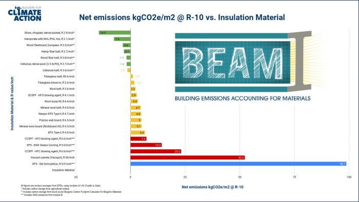 Chart of net-carbon emissions for various types of insulation.
