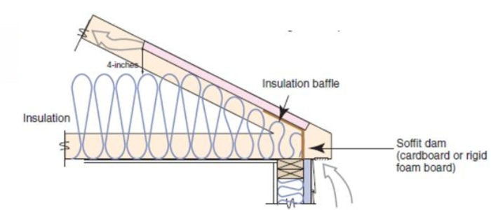 Insulating Tight Spaces at the Eaves