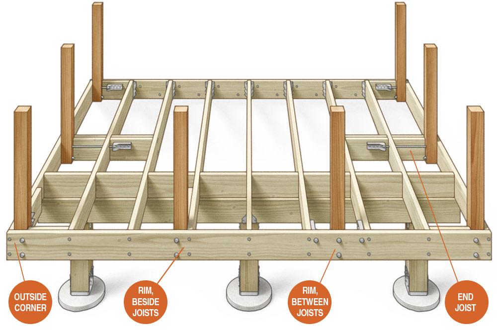 Posts Inside of Deck Framing