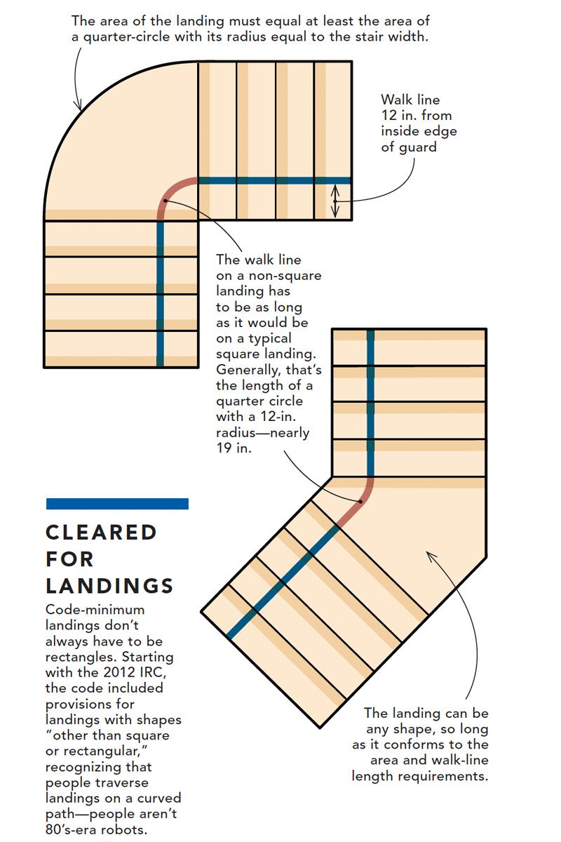 Problem-Solving Through Stair Landings