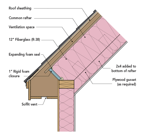 Assembly #1: Vented assembly with fiberglass or mineral wool insulation