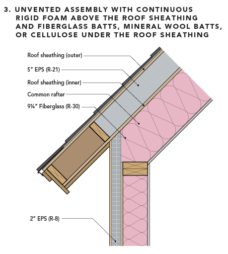 Assembly #3: Unvented assembly with continuous rigid foam above the roof sheathing and fiberglass batts, mineral wool batts, or cellulose under the roof sheathing