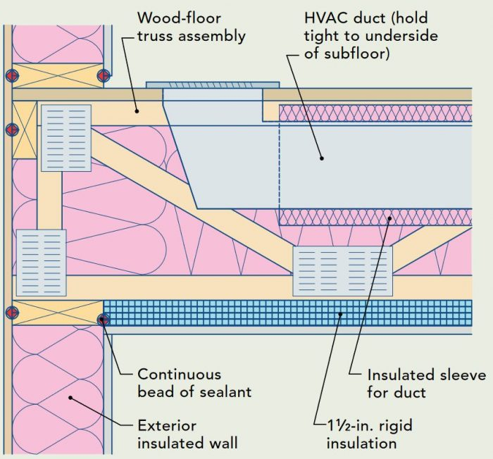 This illustration shows how to insulate a bonus room floor that includes a forced-air duct. Ideally, the floor assembly won't include any ducts. However, if there's no way to avoid installing ductwork in the floor, specify deep floor joists such as trusses that provide plenty of room under the ducts for insulation, and be sure to include a continuous layer of rigid foam under the joists.