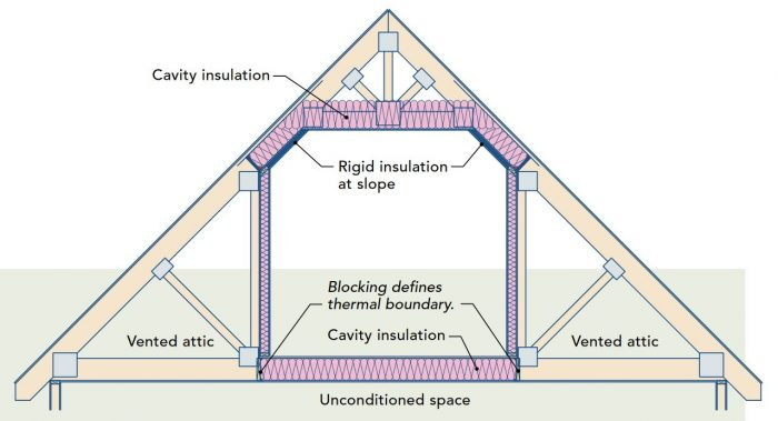 It is essential to maintain a continuous air barrier between conditioned and unconditioned spaces. The weak link in this situation is the kneewalls. Install blocking (either wood or rigid foam) under the kneewalls, and insulate the walls, floor, and ceiling as shown.