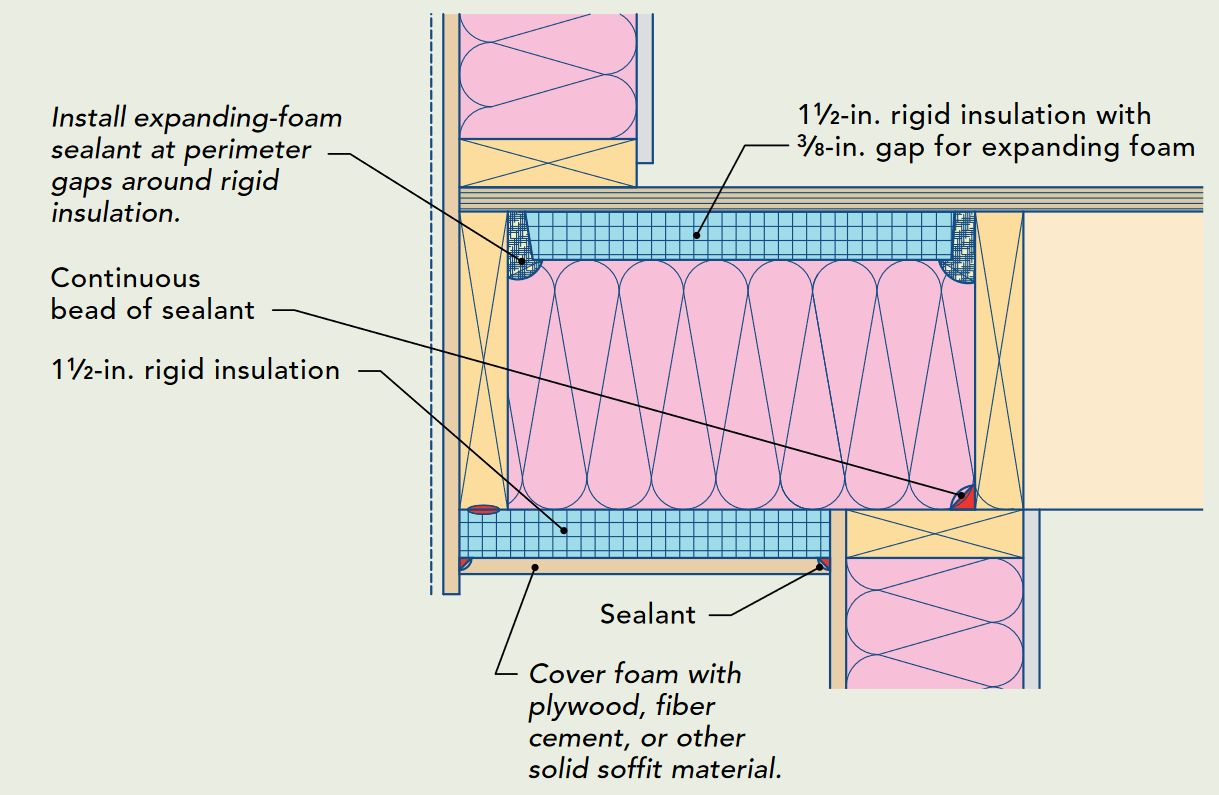 insulate a cantilevered floor