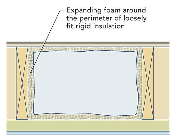 If you're insulating your rim joist with rigid foam, use either polyisocyanurate or EPS, not XPS. (XPS is manufactured with a blowing agent that has a high global warming potential.)