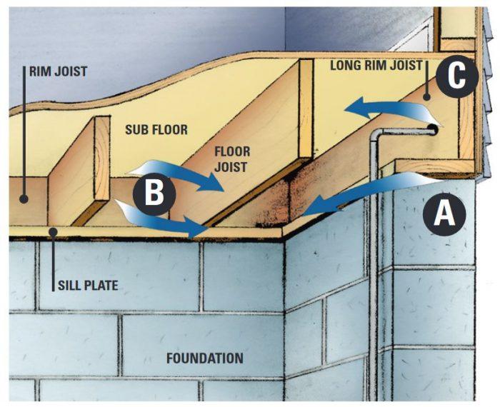 air leaks in rim joists