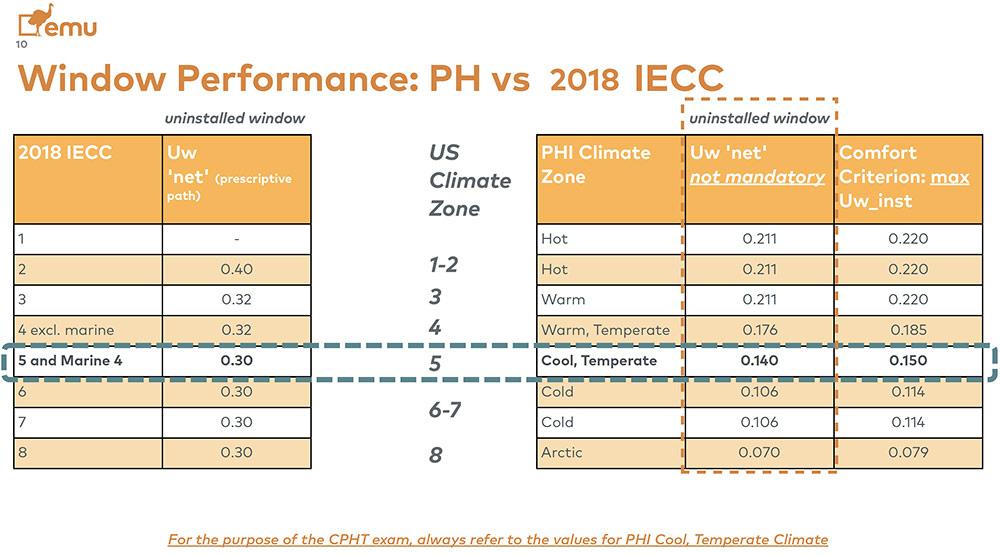 Emu Window Performance chart