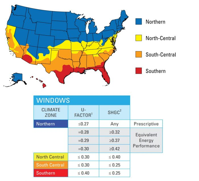 To qualify for the Energy Star program windows must meet specific U-factor and SHGC requirements in warmer climates or a combination of U-factor and SHGC ratings for the country's colder climates.