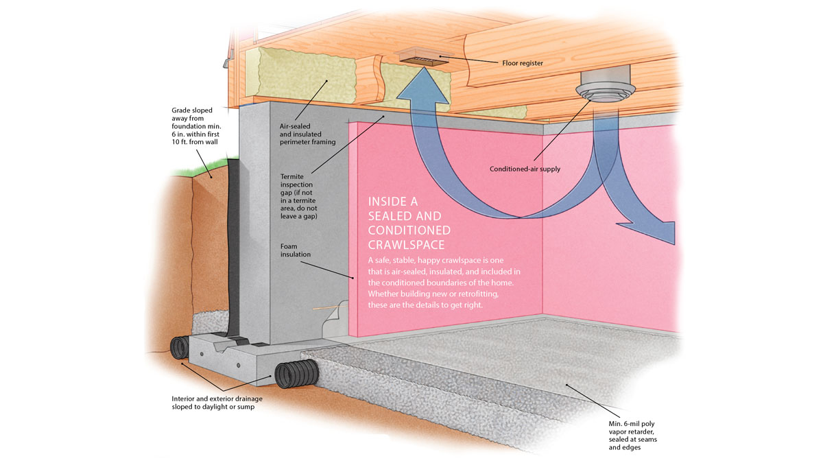 inside a sealed and conditioned crawl space diagram