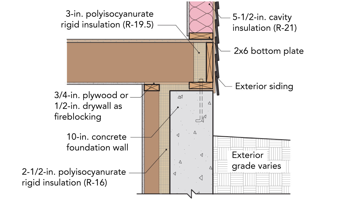 A continuous layer of interior rigid foam