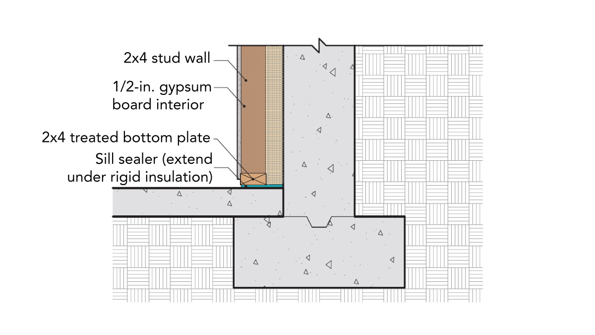 A continuous layer of interior rigid foam