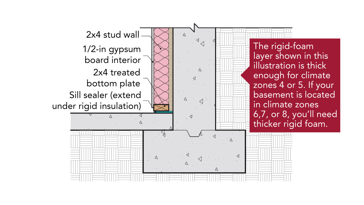 Continuous interior rigid foam with adjacent stud wall filled with fiberglass or mineral-wool batts