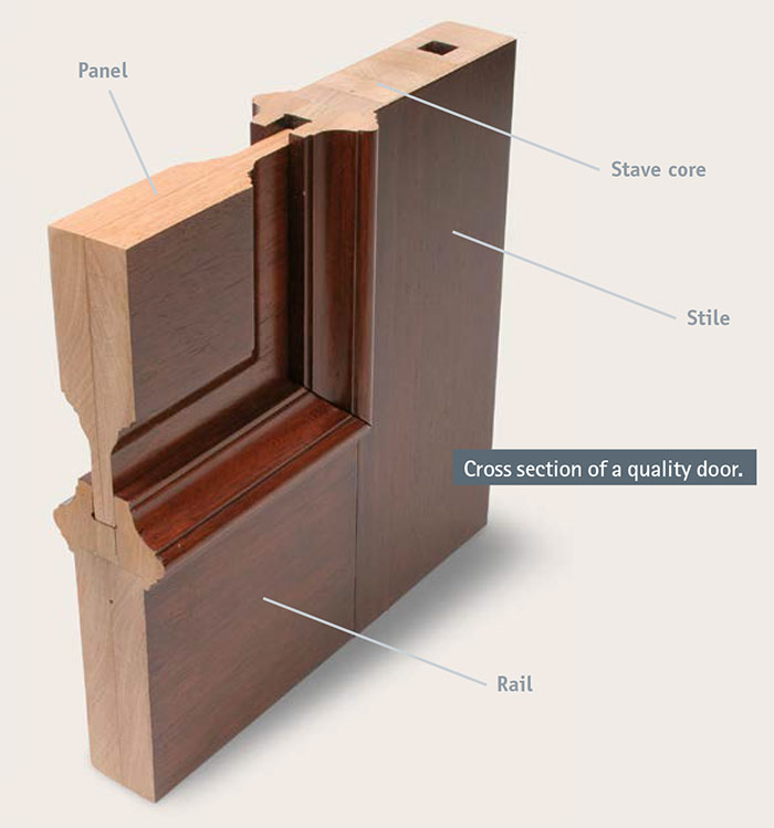 Cross-section-of-a-quality-door