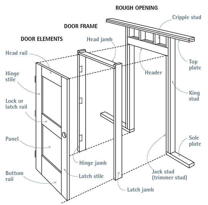 Door, Door Frame, and Rough Opening