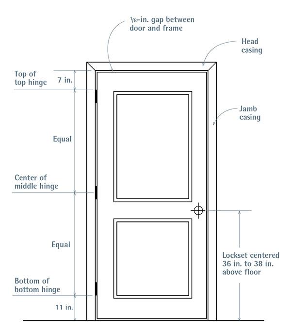 Positioning Door Hardware