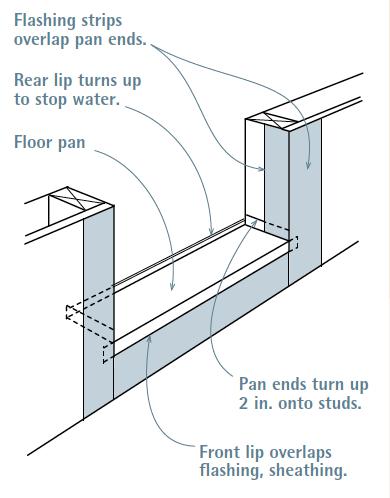 Sill Pan for Exterior Door