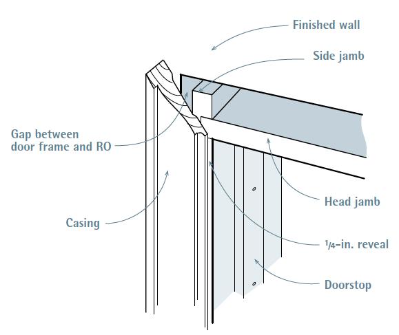Door-Casing Reveal