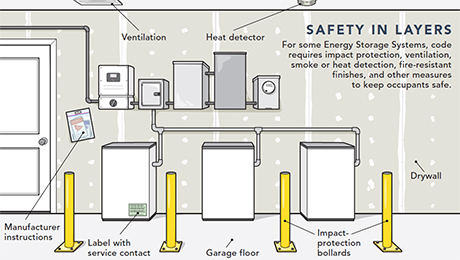 code requirements for Energy Storage Systems