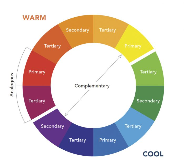 An image of the color wheel with warm colors on the left and cool colors on the right