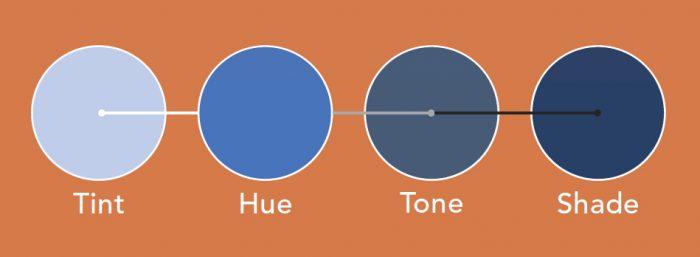 Tint, hue, tone, and shade
