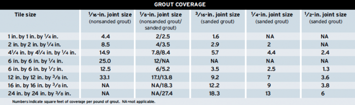Grout Coverage Chart