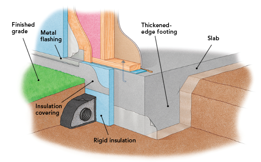 Thickened-edge slab