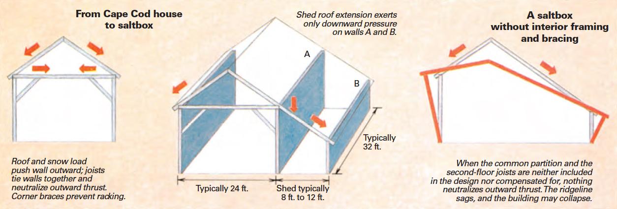 framing a saltbox illustrated
