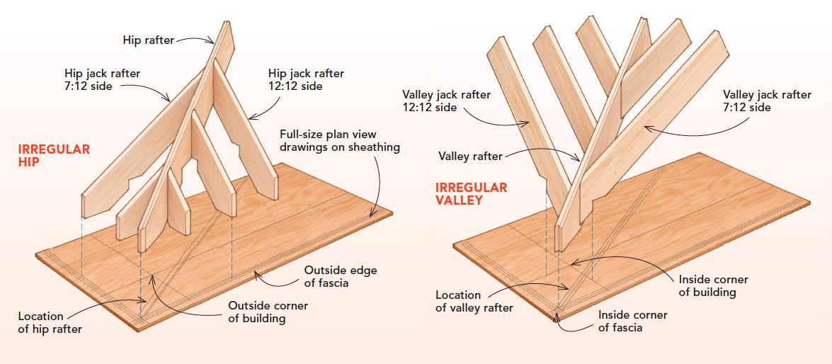 Irregular hip and valley