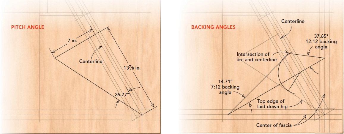 PITCH AND BACKING ANGLES