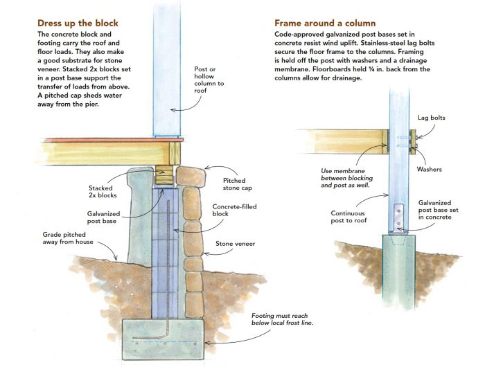 Illustration of concrete block, footing, and floor frames secured to columns