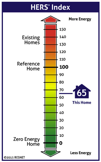 Illustration showing a HERS Index score for a house
