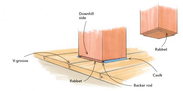 Illustration of a bottom of a porch post with labels of the v-groove, rabbet, backer rod, caulk, and downhill side