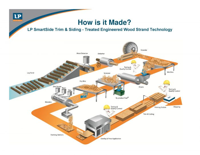 lp-smartside-strand-substrate-how-its-made