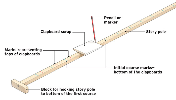 Making a Story Pole for Clapboards