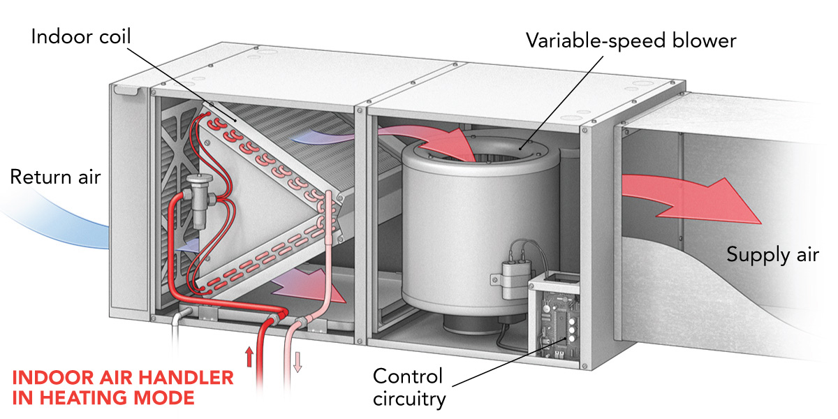 indoor air handler in heating mode