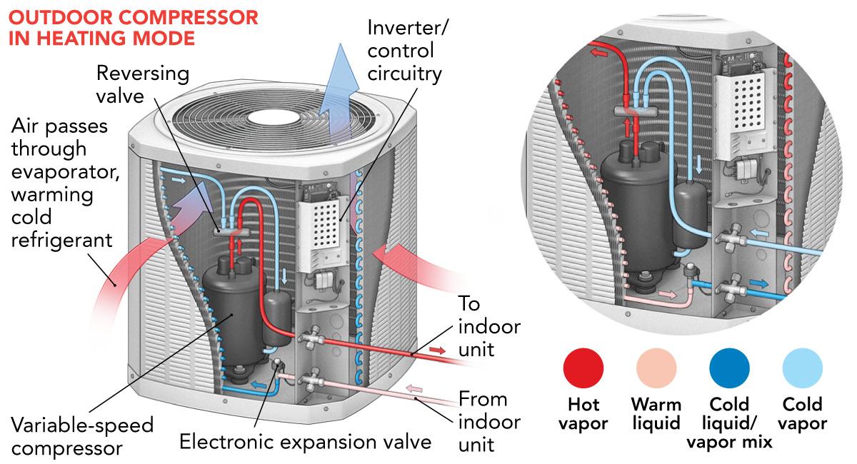 outdoor compressor
