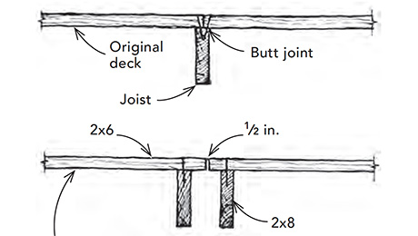 deck with doubled-up joists