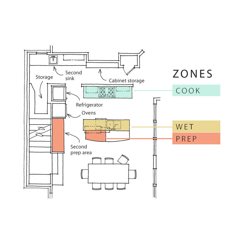 kitchen design zones  Kitchen Design: In the Zone - Fine Homebuilding