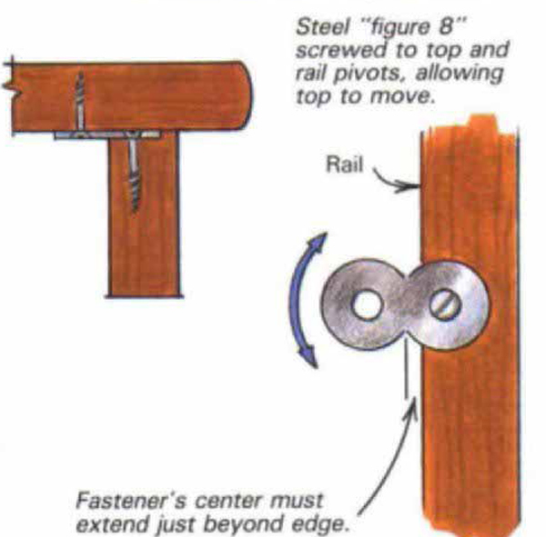 Fastening Tabletops Finewoodworking